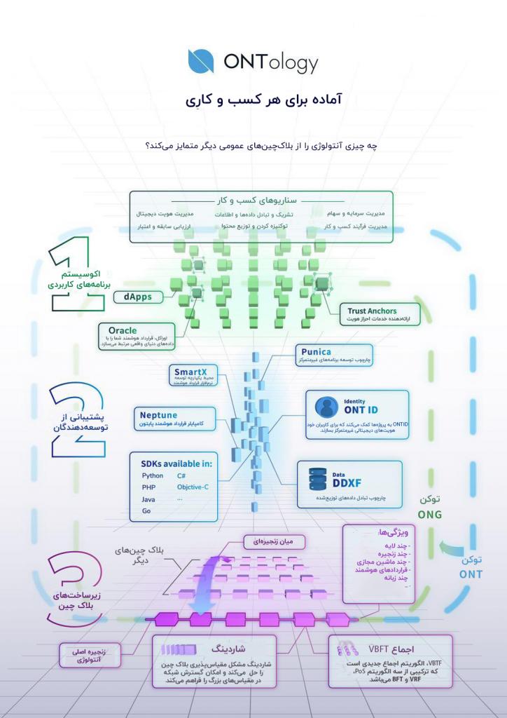 آنتولوژی چگونه کار میکند؟